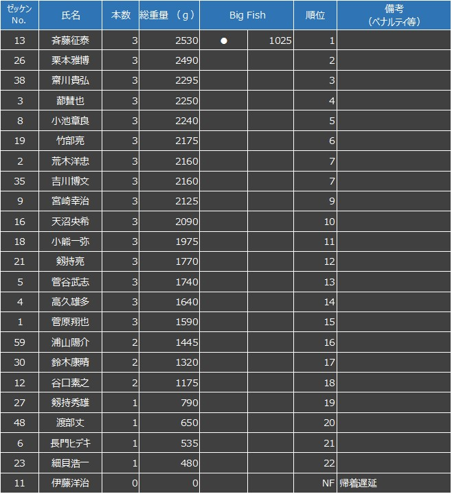 F.B.I. INTERLEAGUE GAME 2020 1ST LAKE HIBARA