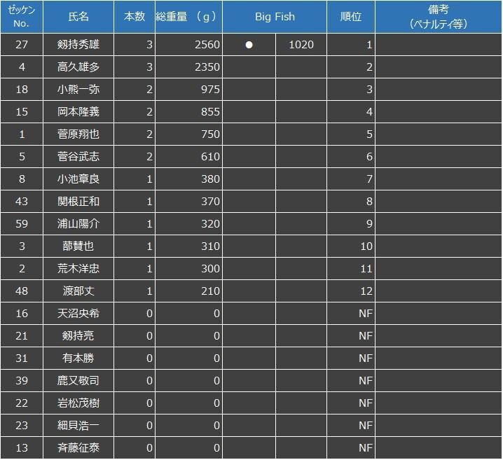 F.B.I. INTERLEAGUE GAME 2020 2nd LAKE ONOGAWA