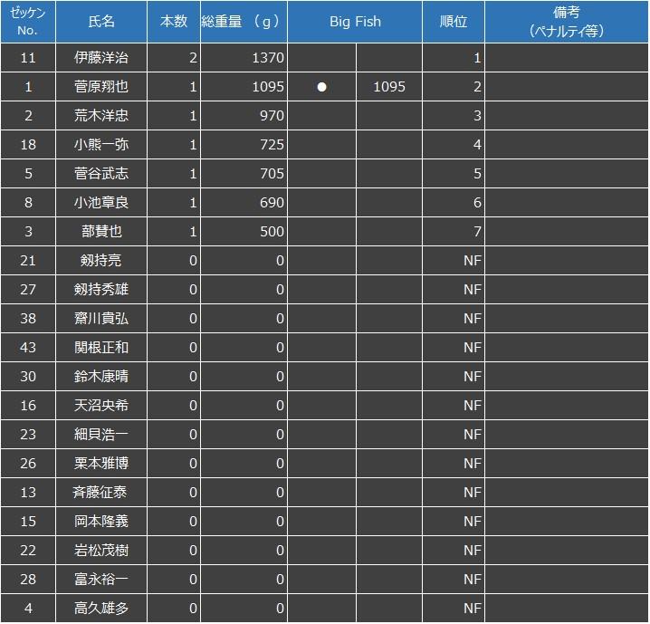 F.B.I. INTERLEAGUE GAME 2020 3rd SOTONASAKAURA